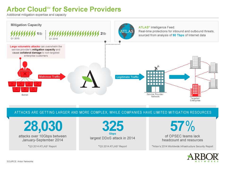 Le service Arbor CloudSM destiné aux opérateurs et aux FAI leur donne accès à plus de 1 Tbit/s de capacité de neutralisation intelligente à la demande