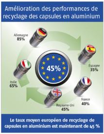 Amélioration des performances de recyclage pour les capsules en aluminium : Le taux de recyclage moyen des capsules en aluminium en Europe atteint 45 %