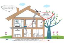 AUTOGYRE :   Nouveau : SOLO VMC Spéciale rénovation - Une solution individuelle pour répondre au besoin de ventilation d'une pièce
