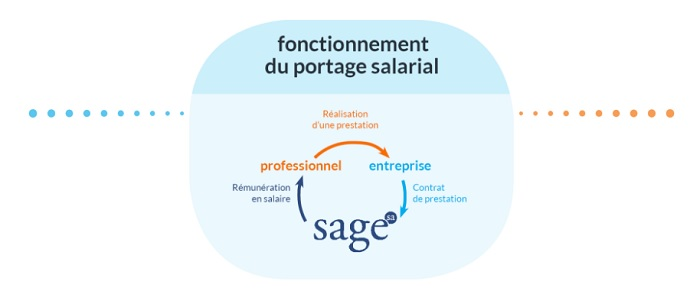 Les avantages du portage salarial international