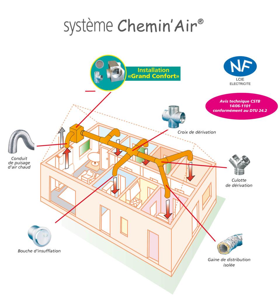 AUTOGYRE - CHEMIN'AIR® «GRAND CONFORT» Distribution d'air chaud pour foyer fermé : pour plus de confort et d'économies d'énergie