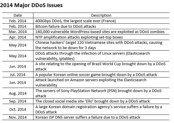 CDNetworks dévoile les tendances 2014 des attaques DDoS  et livre sa vision pour 2015