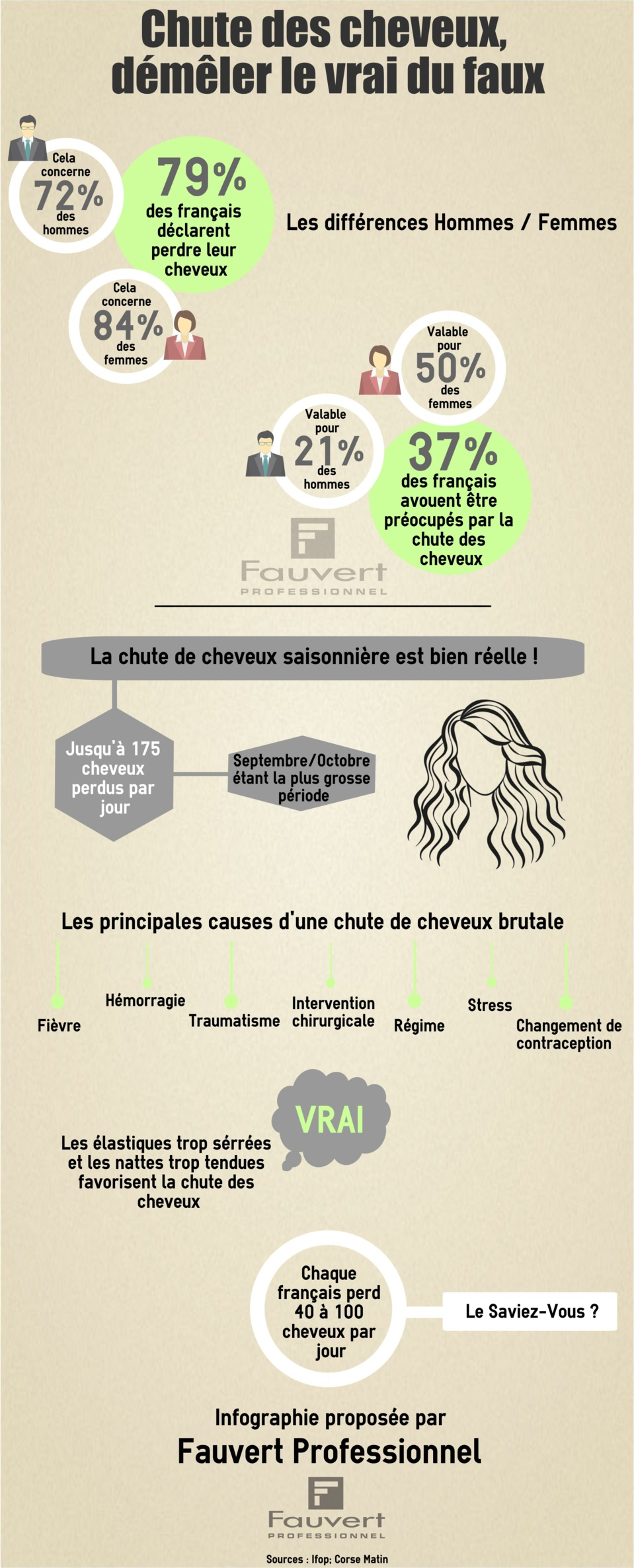infographie perte des cheveux d m ler le vrai du faux. Black Bedroom Furniture Sets. Home Design Ideas