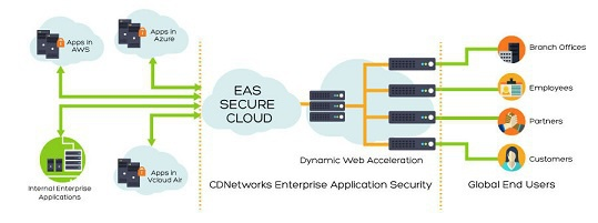CDNetworks annonce Enterprise Application Security (EAS)